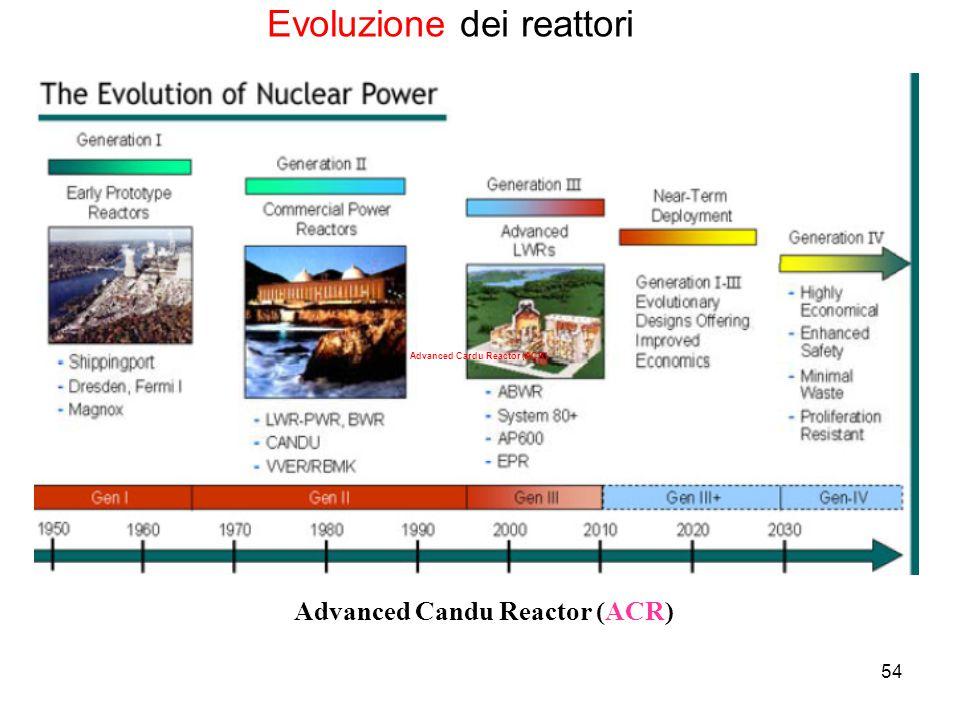 Advanced Candu Reactor (ACR)