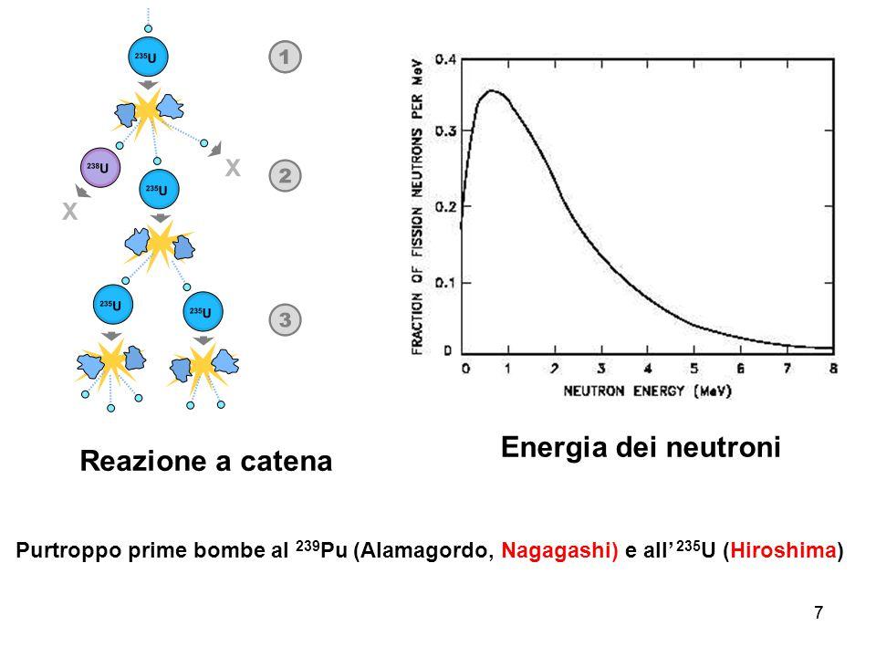 Energia dei neutroni Reazione a catena