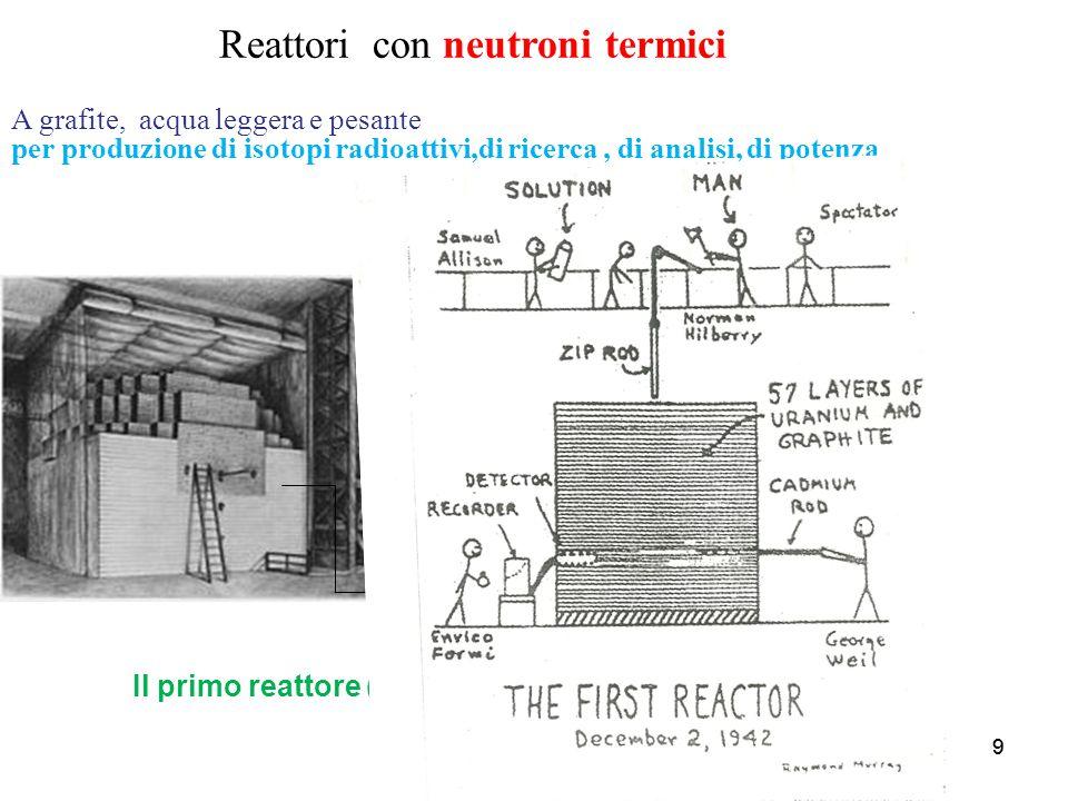 Reattori con neutroni termici
