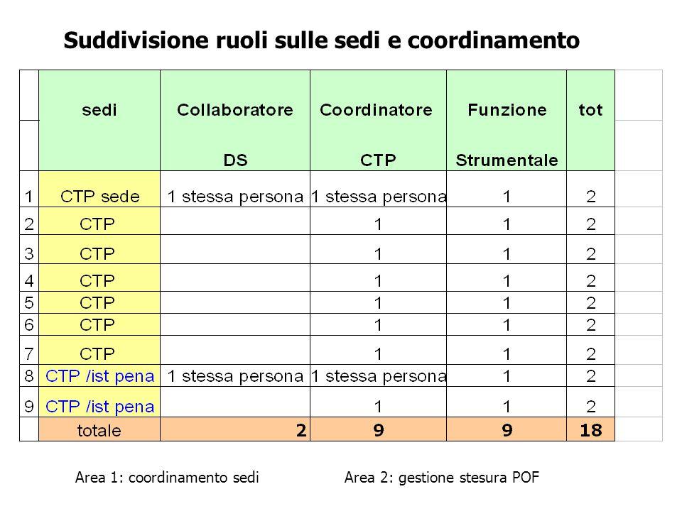 Suddivisione ruoli sulle sedi e coordinamento