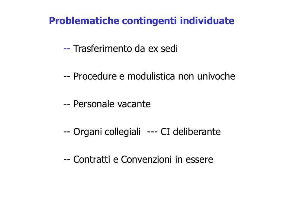 Problematiche contingenti individuate