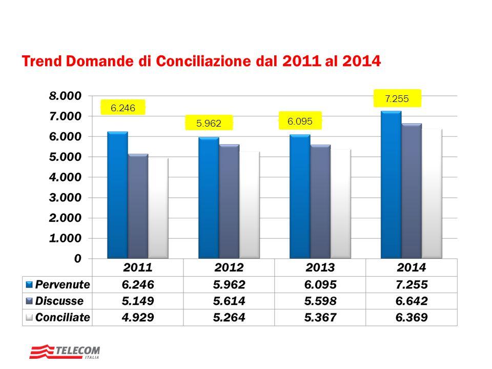 Trend Domande di Conciliazione dal 2011 al 2014
