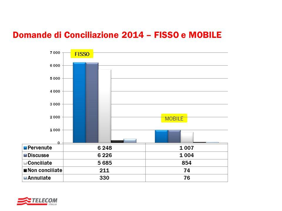 Domande di Conciliazione 2014 – FISSO e MOBILE