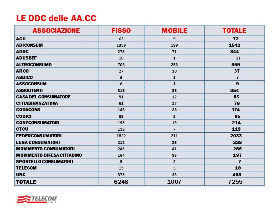 LE DDC delle AA.CC ASSOCIAZIONE FISSO MOBILE TOTALE 6248 1007 7255 ACU