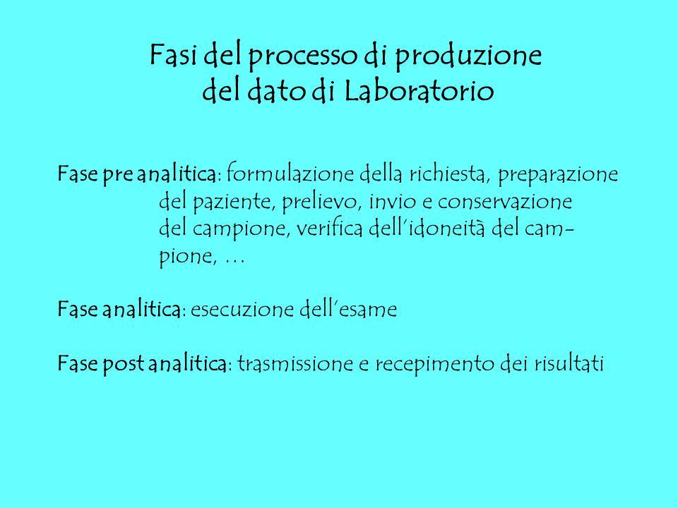 Fasi del processo di produzione del dato di Laboratorio