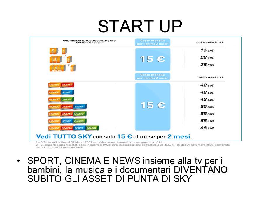 START UP SPORT, CINEMA E NEWS insieme alla tv per i bambini, la musica e i documentari DIVENTANO SUBITO GLI ASSET DI PUNTA DI SKY.