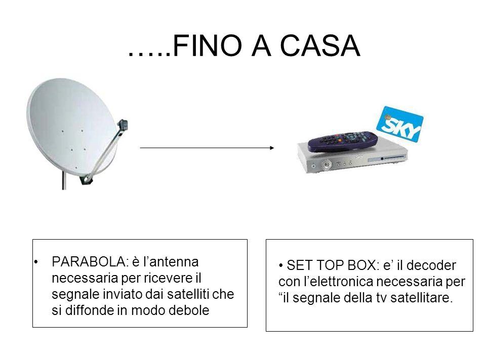 …..FINO A CASA PARABOLA: è l'antenna necessaria per ricevere il segnale inviato dai satelliti che si diffonde in modo debole.