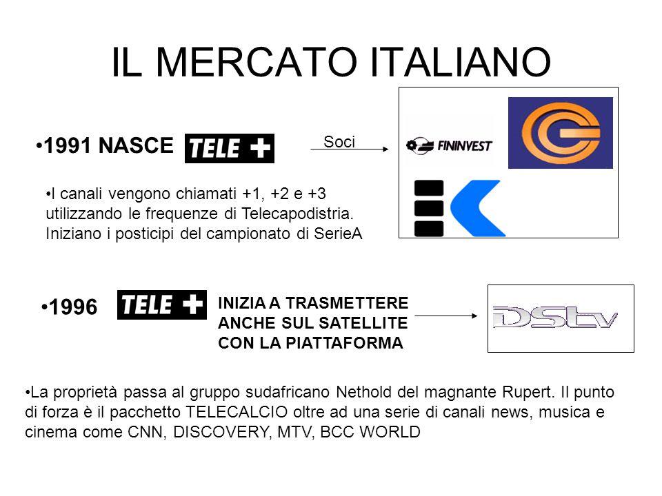 IL MERCATO ITALIANO 1991 NASCE 1996 Soci