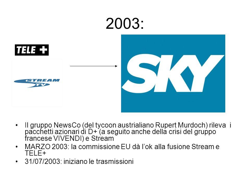 2003: