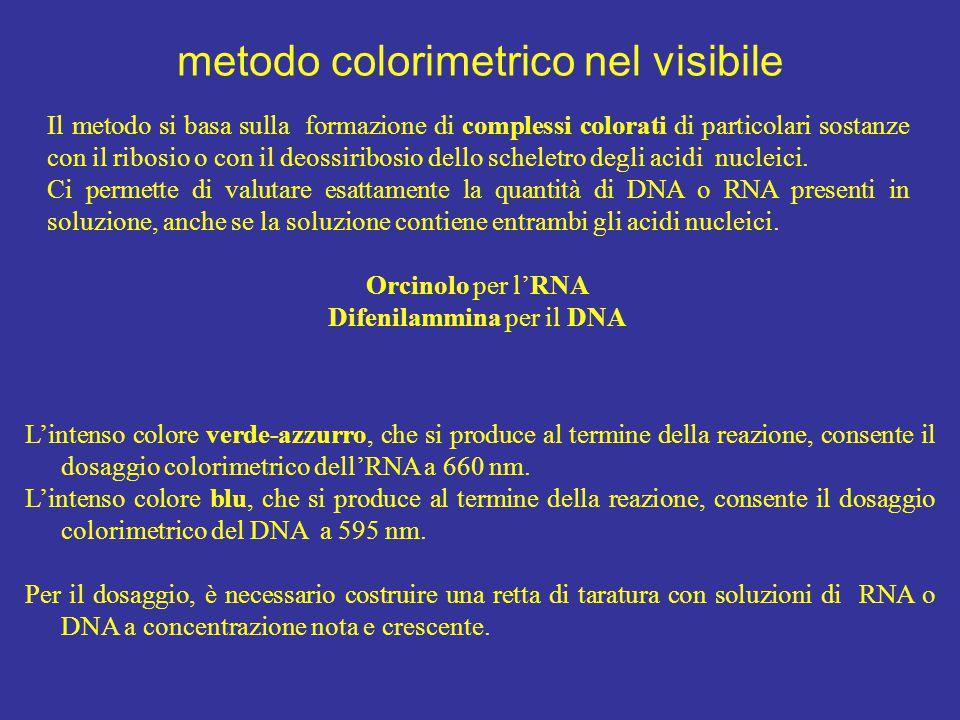 metodo colorimetrico nel visibile