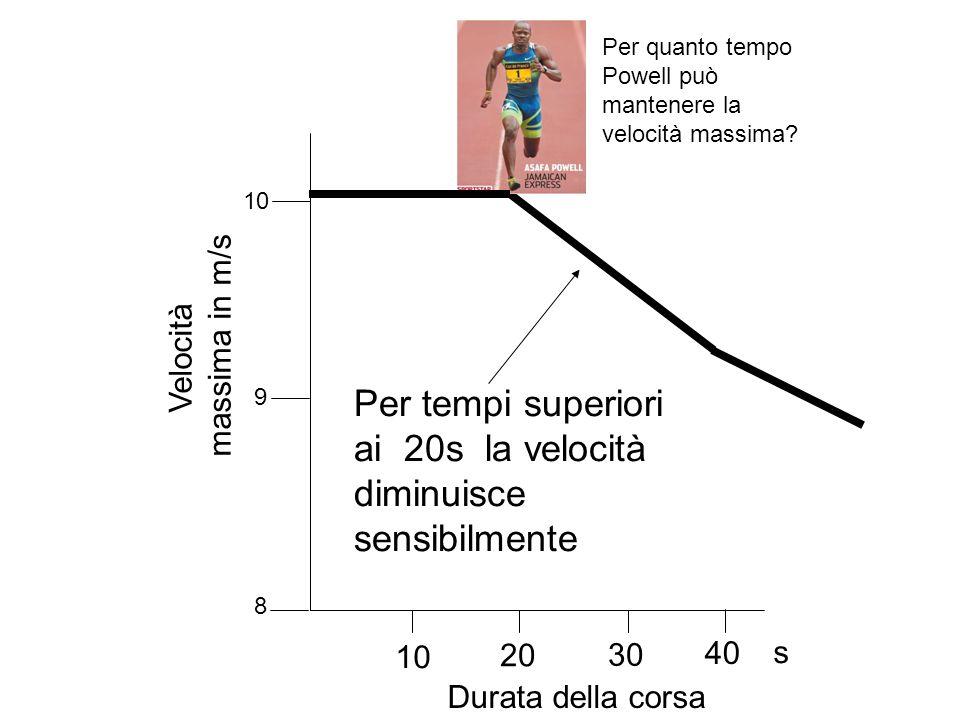 Per tempi superiori ai 20s la velocità diminuisce sensibilmente