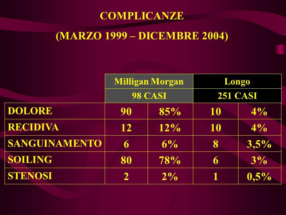 COMPLICANZE (MARZO 1999 – DICEMBRE 2004) 90 85% 10 4%