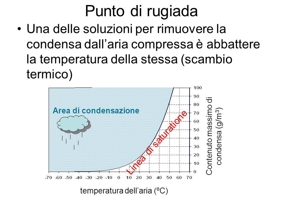 Punto di rugiada Una delle soluzioni per rimuovere la condensa dall'aria compressa è abbattere la temperatura della stessa (scambio termico)
