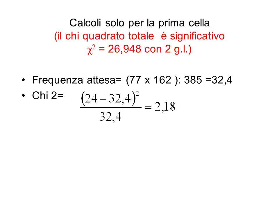 Calcoli solo per la prima cella (il chi quadrato totale è significativo χ2 = 26,948 con 2 g.l.)