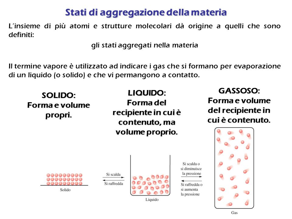 Stati di aggregazione della materia