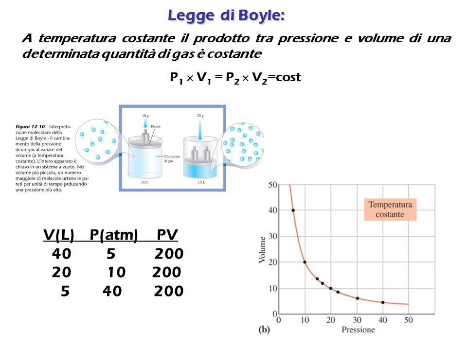 Legge di Boyle: V(L) P(atm) PV 40 5 200 20 10 200