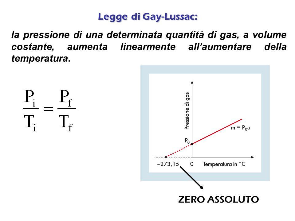 Legge di Gay-Lussac: la pressione di una determinata quantità di gas, a volume costante, aumenta linearmente all'aumentare della temperatura.