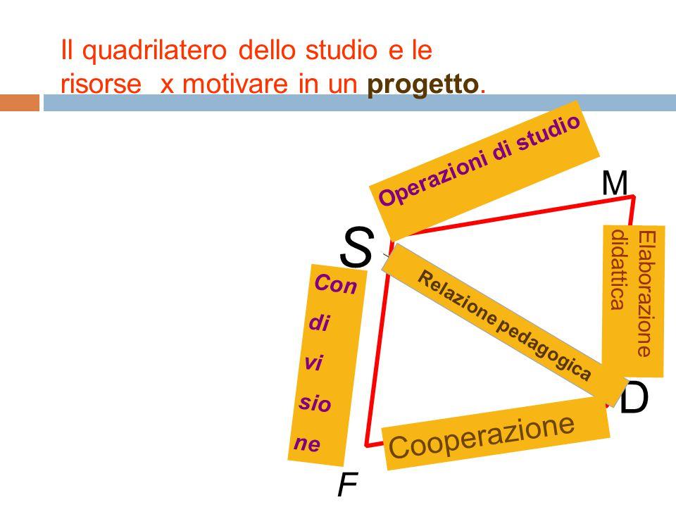 Il quadrilatero dello studio e le risorse x motivare in un progetto.