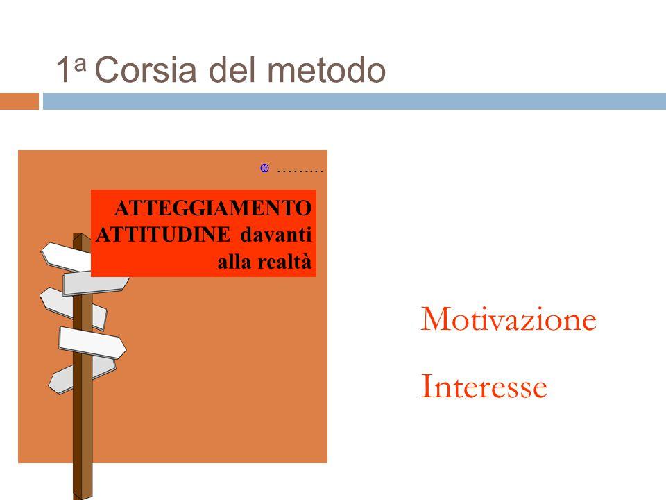 Motivazione Interesse 1a Corsia del metodo