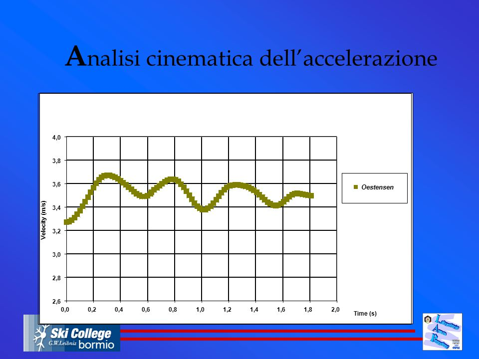 Analisi cinematica dell'accelerazione