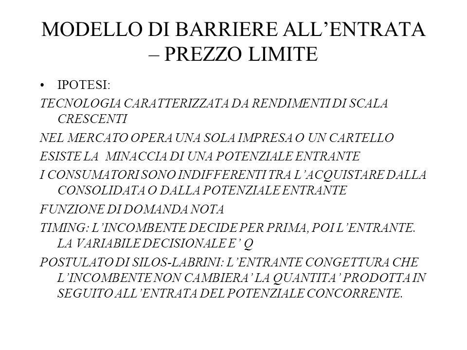 MODELLO DI BARRIERE ALL'ENTRATA – PREZZO LIMITE