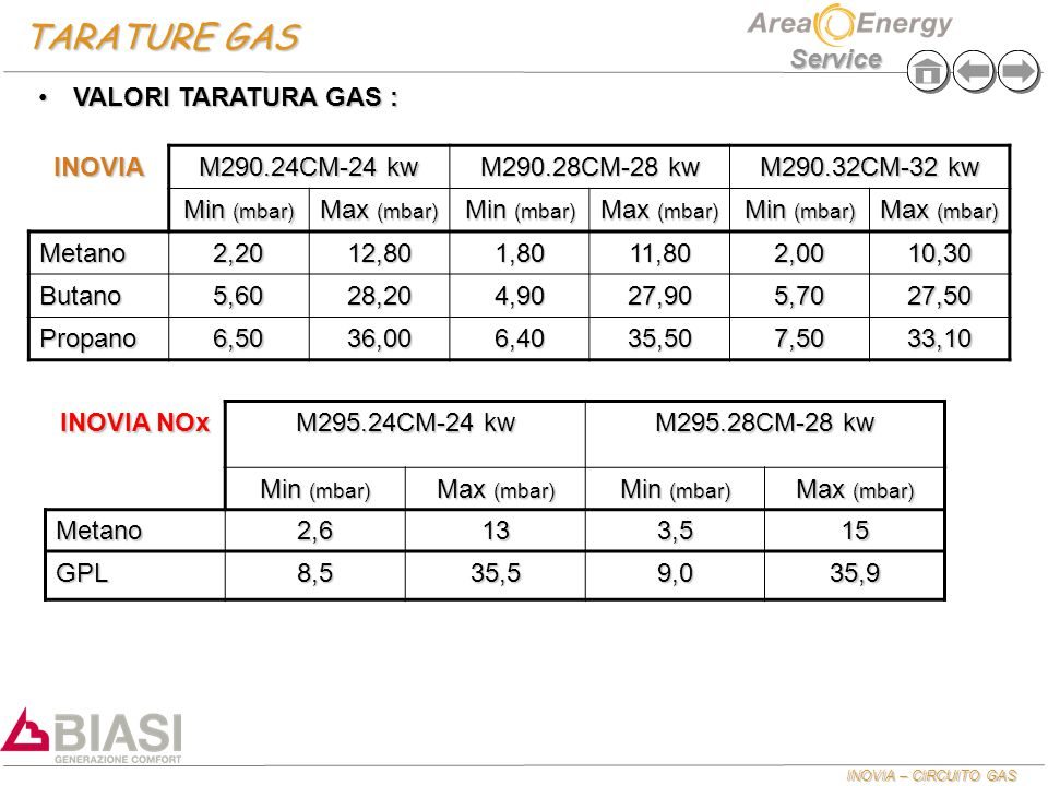 TARATURE GAS VALORI TARATURA GAS : INOVIA M290.24CM-24 kw