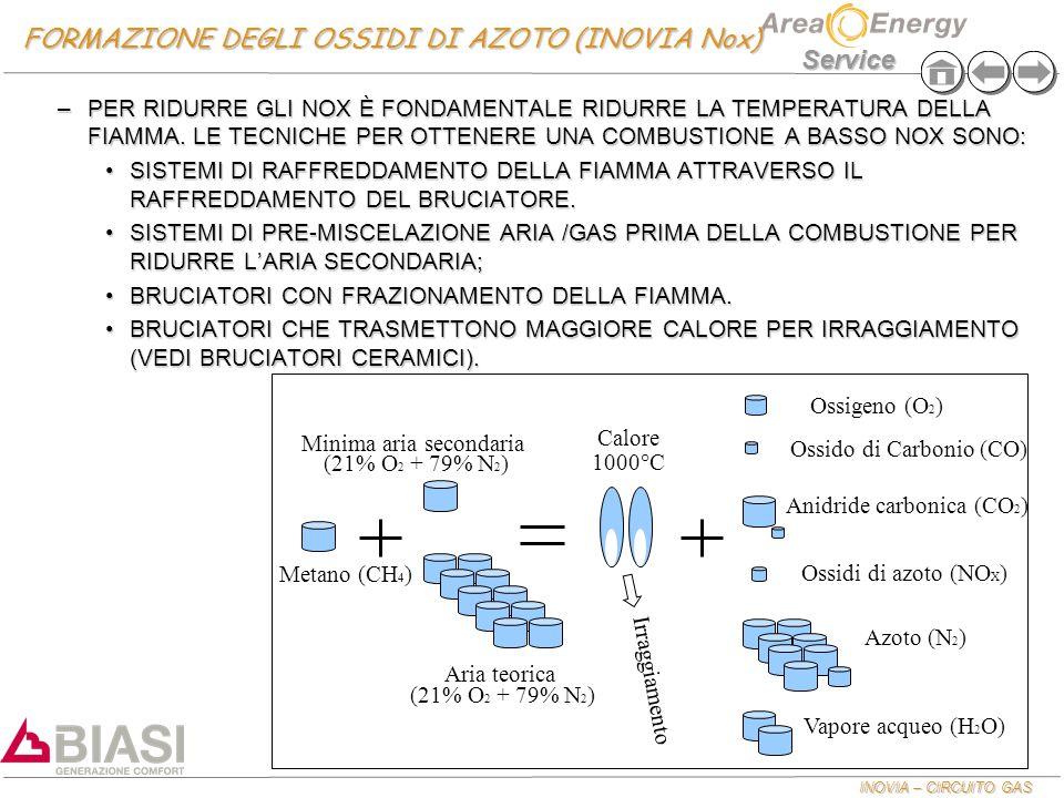FORMAZIONE DEGLI OSSIDI DI AZOTO (INOVIA Nox)