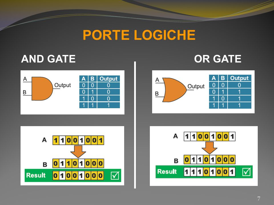PORTE LOGICHE AND GATE OR GATE