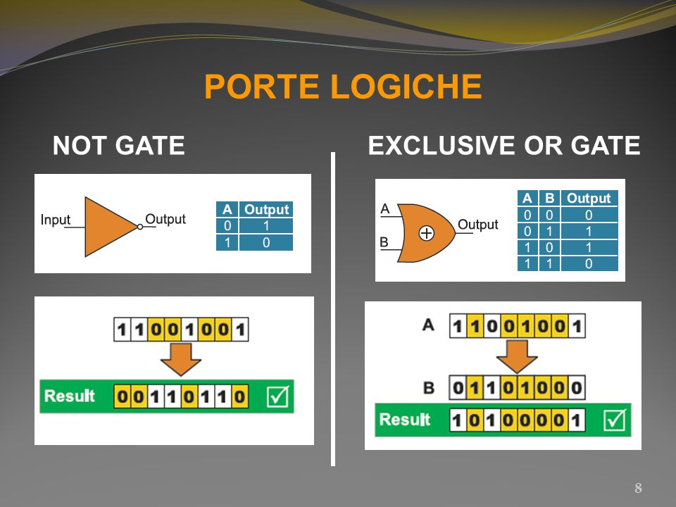 PORTE LOGICHE NOT GATE EXCLUSIVE OR GATE