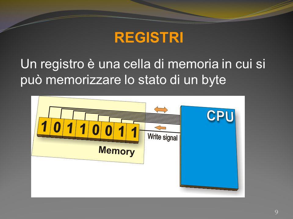 REGISTRI Un registro è una cella di memoria in cui si può memorizzare lo stato di un byte