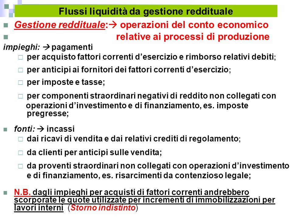 Flussi liquidità da gestione reddituale