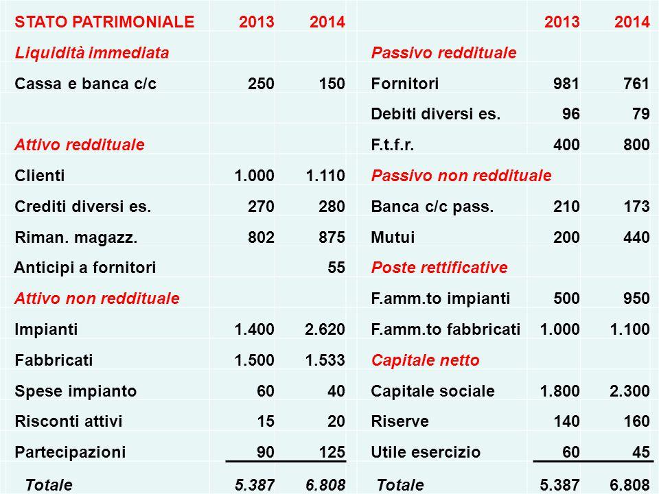 8 STATO PATRIMONIALE 2013 2014 Liquidità immediata Passivo reddituale