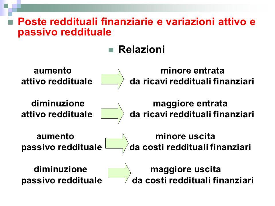 Poste reddituali finanziarie e variazioni attivo e passivo reddituale