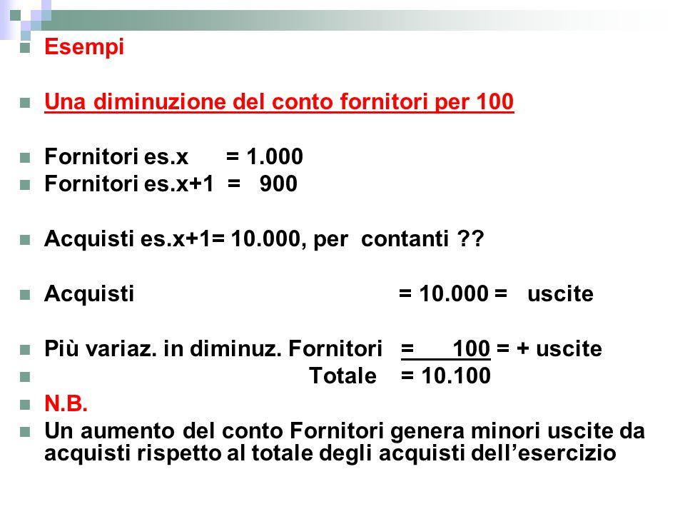 Esempi Una diminuzione del conto fornitori per 100. Fornitori es.x = 1.000. Fornitori es.x+1 = 900.