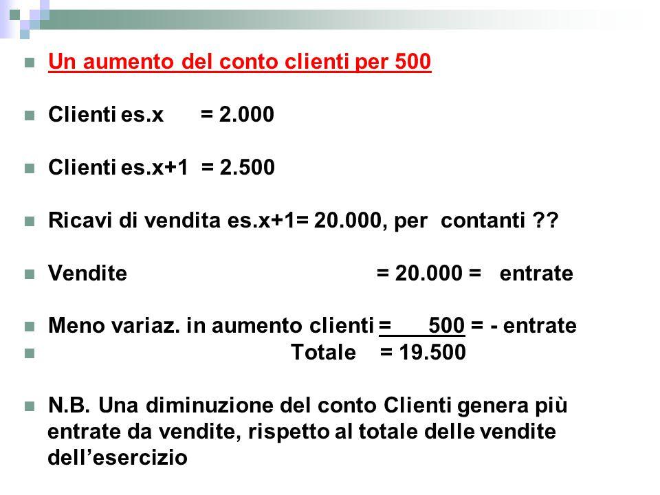 Un aumento del conto clienti per 500