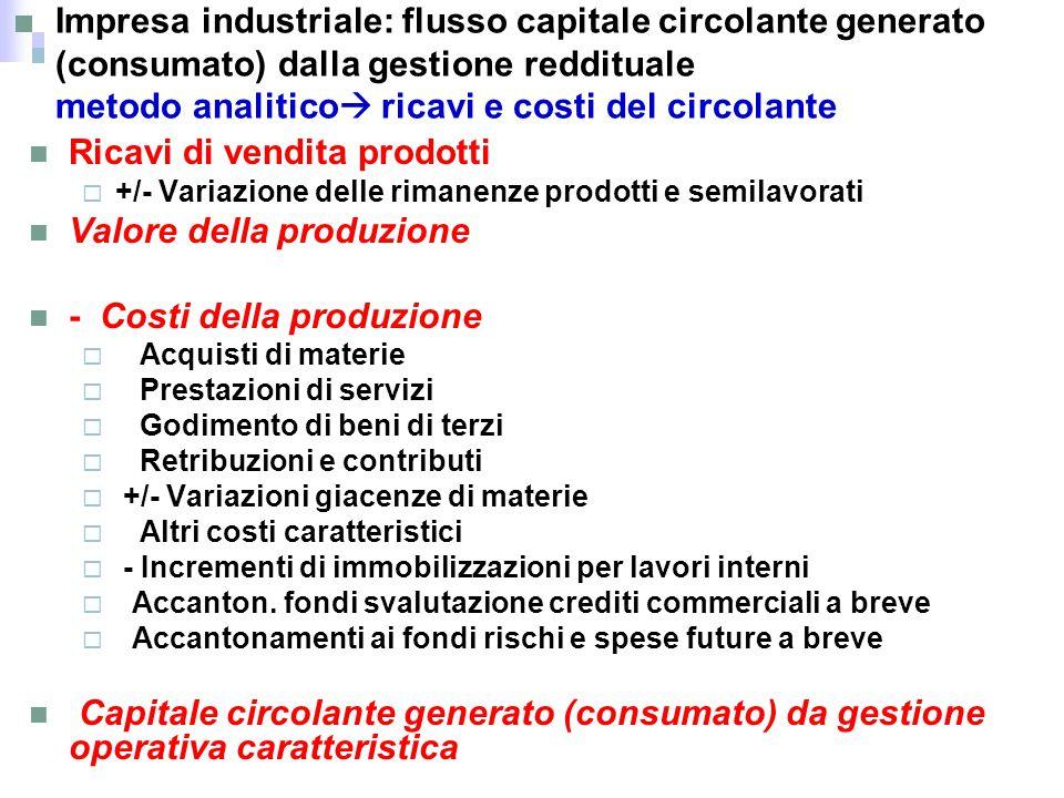 Ricavi di vendita prodotti Valore della produzione