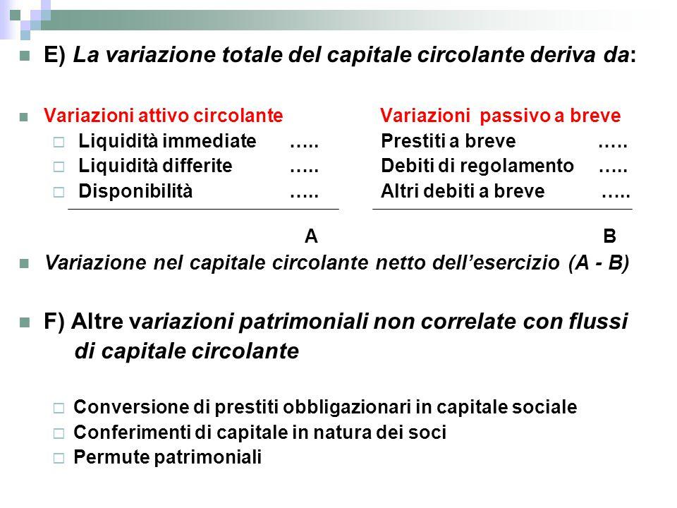 E) La variazione totale del capitale circolante deriva da: