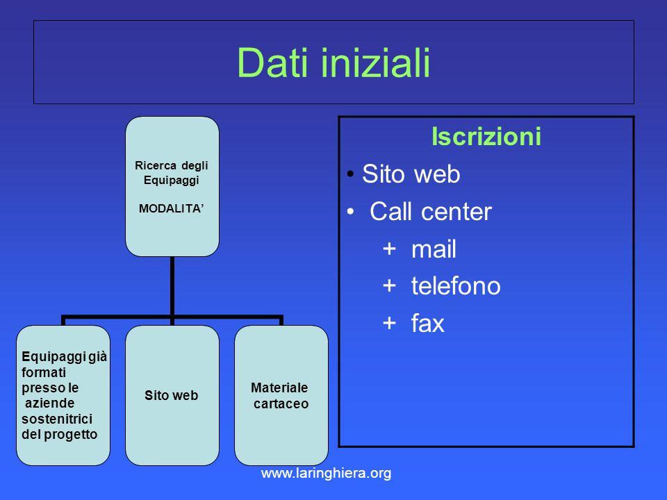 Dati iniziali Iscrizioni Sito web Call center + mail + telefono + fax