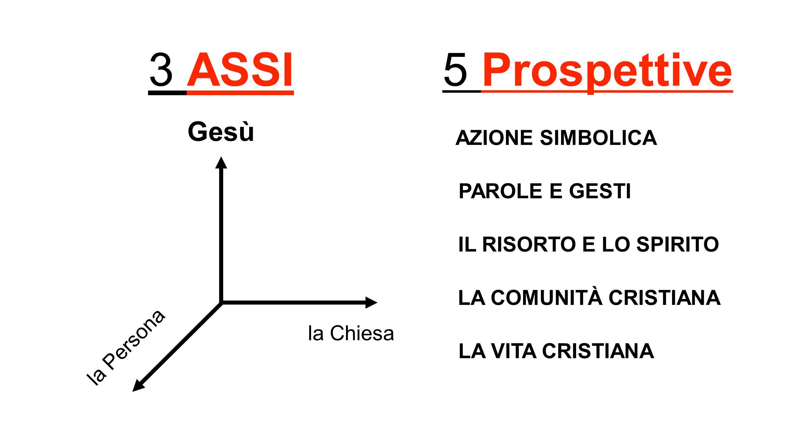 3 ASSI 5 Prospettive Gesù AZIONE SIMBOLICA PAROLE E GESTI