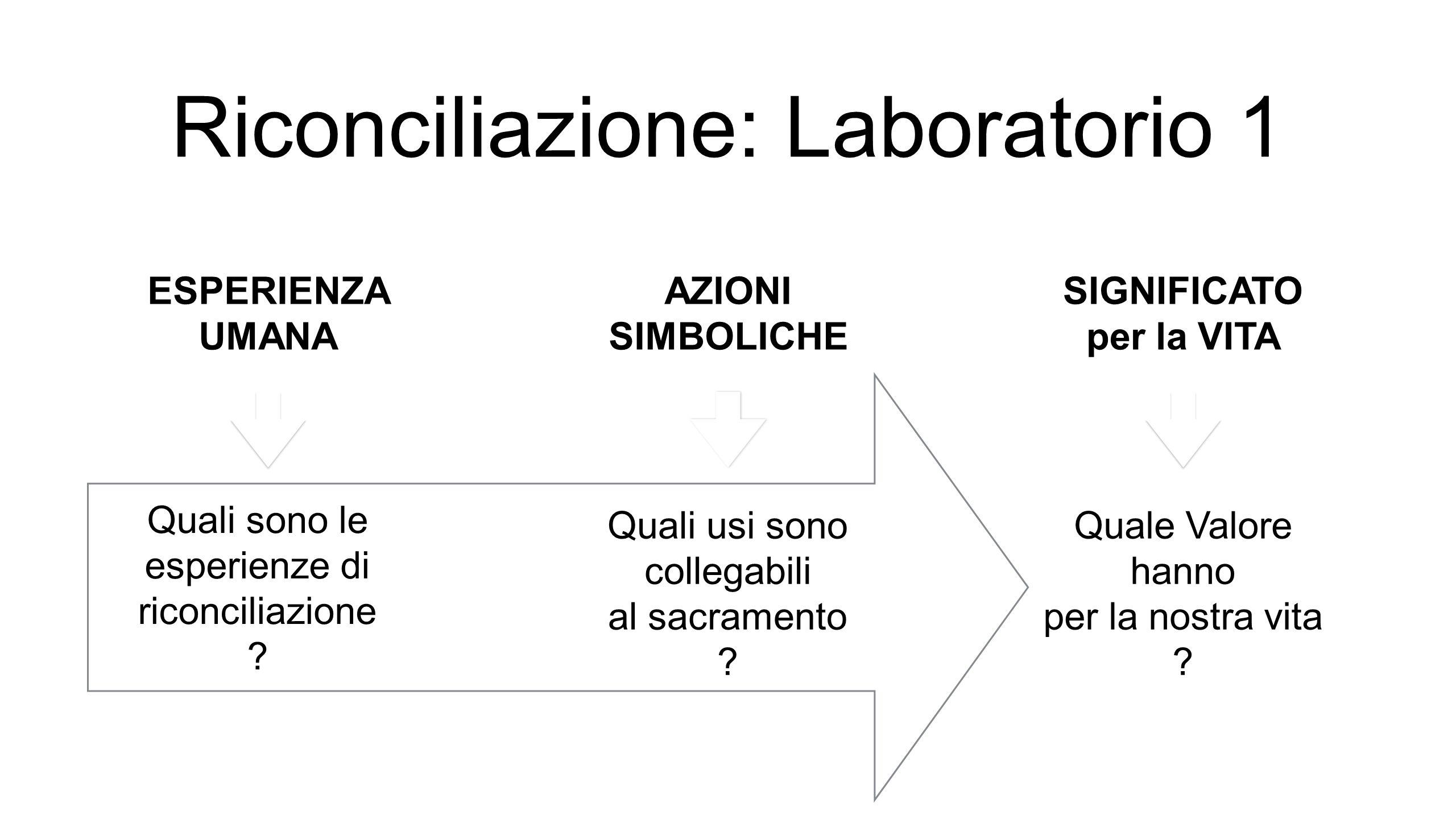 Riconciliazione: Laboratorio 1