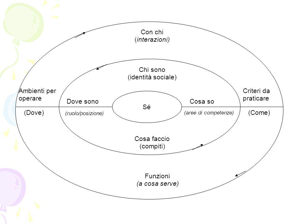 Con chi (interazioni) Chi sono (identità sociale) Ambienti per operare