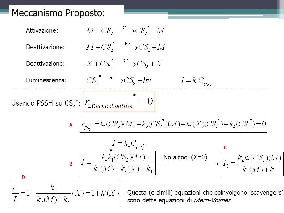 Meccanismo Proposto: Usando PSSH su CS2*: Attivazione: Deattivazione: