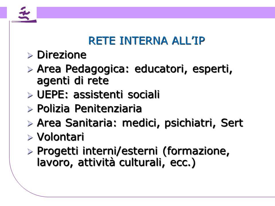 RETE INTERNA ALL'IP Direzione. Area Pedagogica: educatori, esperti, agenti di rete. UEPE: assistenti sociali.