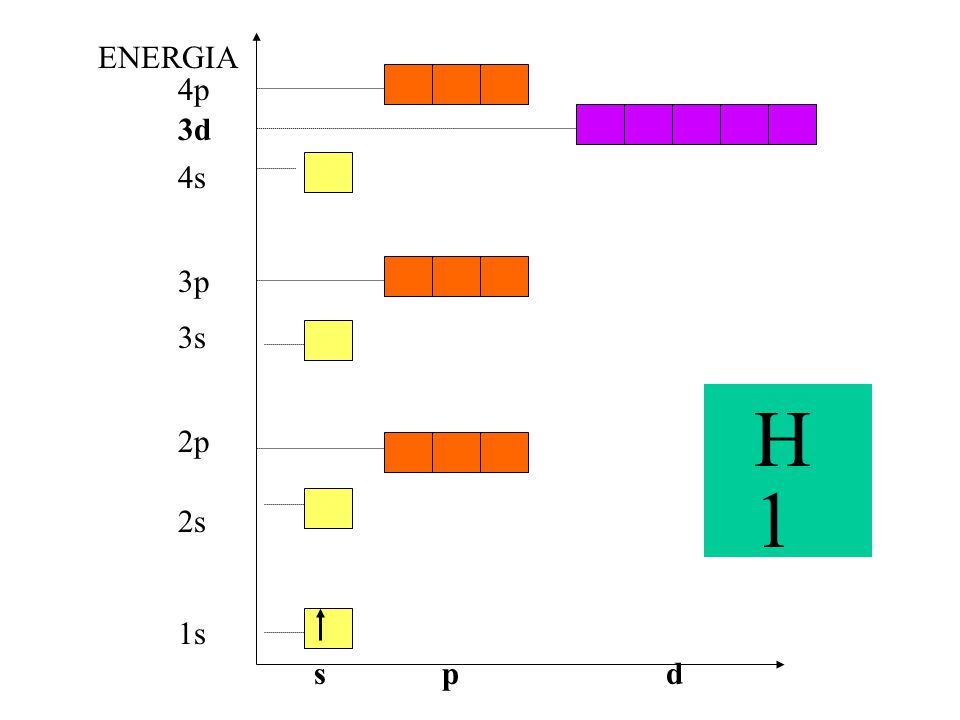 ENERGIA 4p 3d 4s 3p 3s H 1 2p 2s 1s s p d