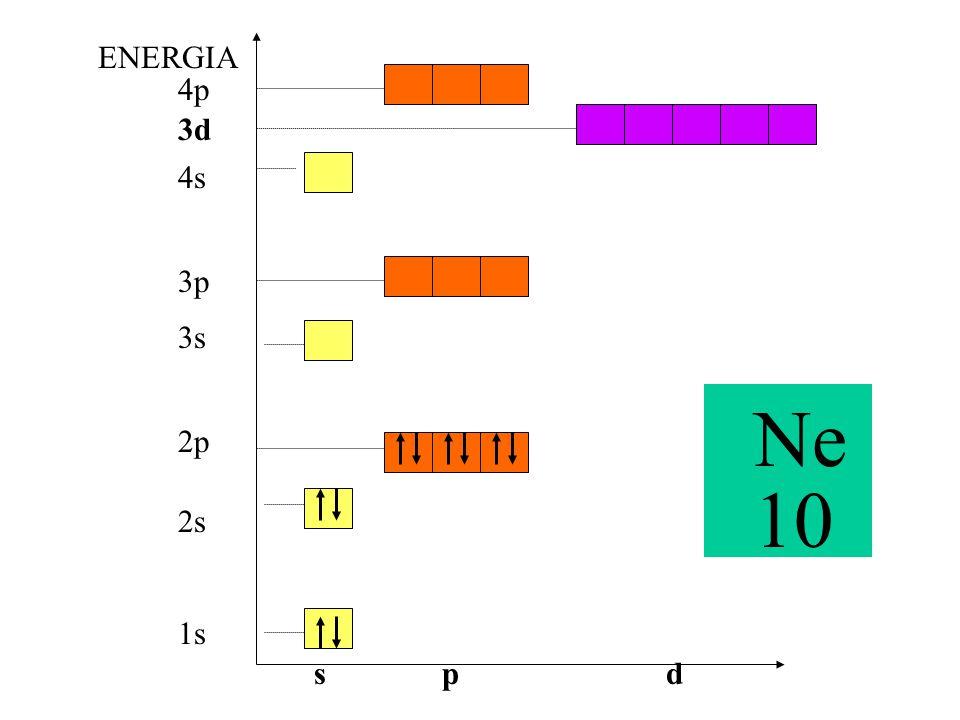 ENERGIA 4p 3d 4s 3p 3s Ne 10 2p 2s 1s s p d