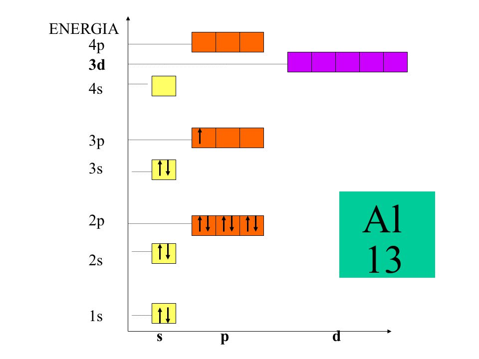 ENERGIA 4p 3d 4s 3p 3s Al 13 2p 2s 1s s p d