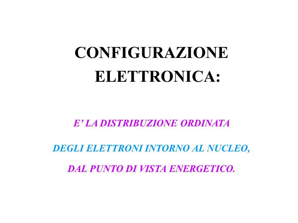 CONFIGURAZIONE ELETTRONICA: