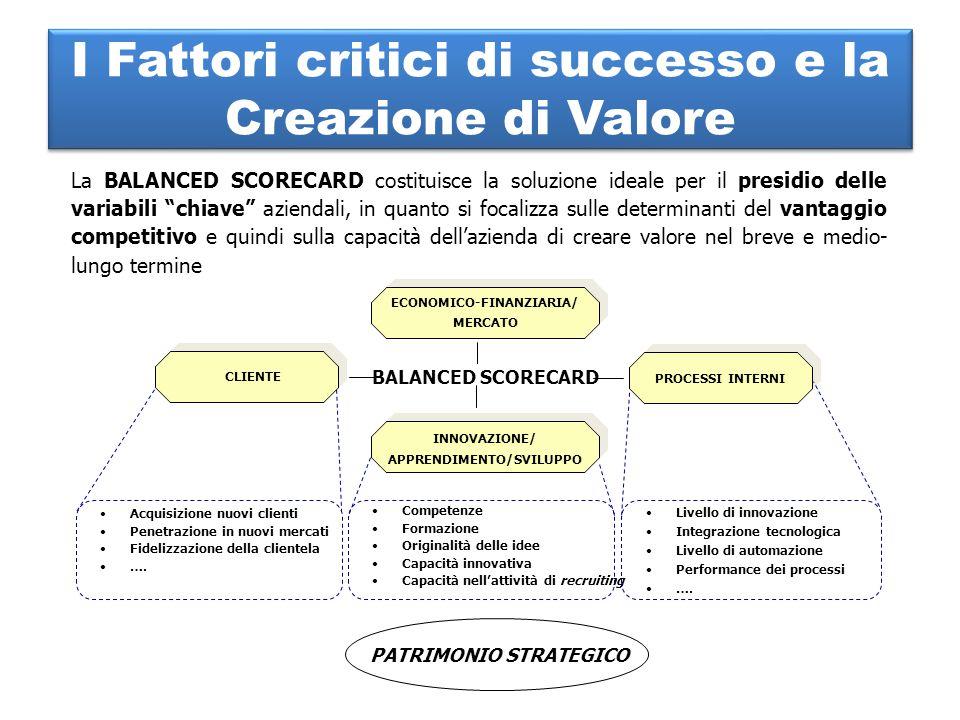 I Fattori critici di successo e la Creazione di Valore
