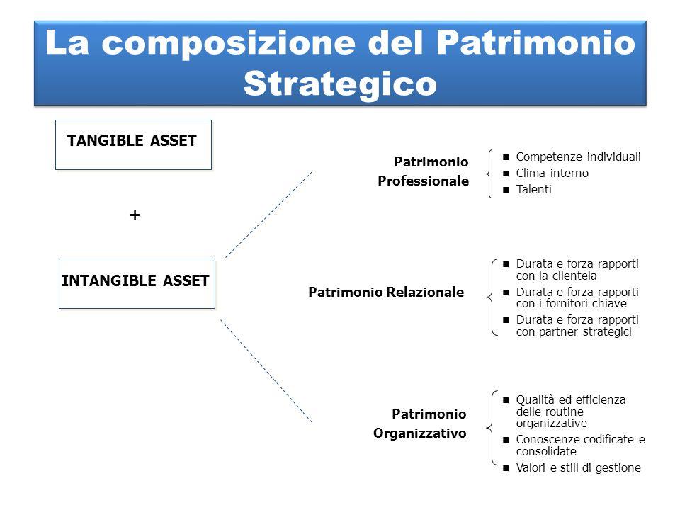 La composizione del Patrimonio Strategico
