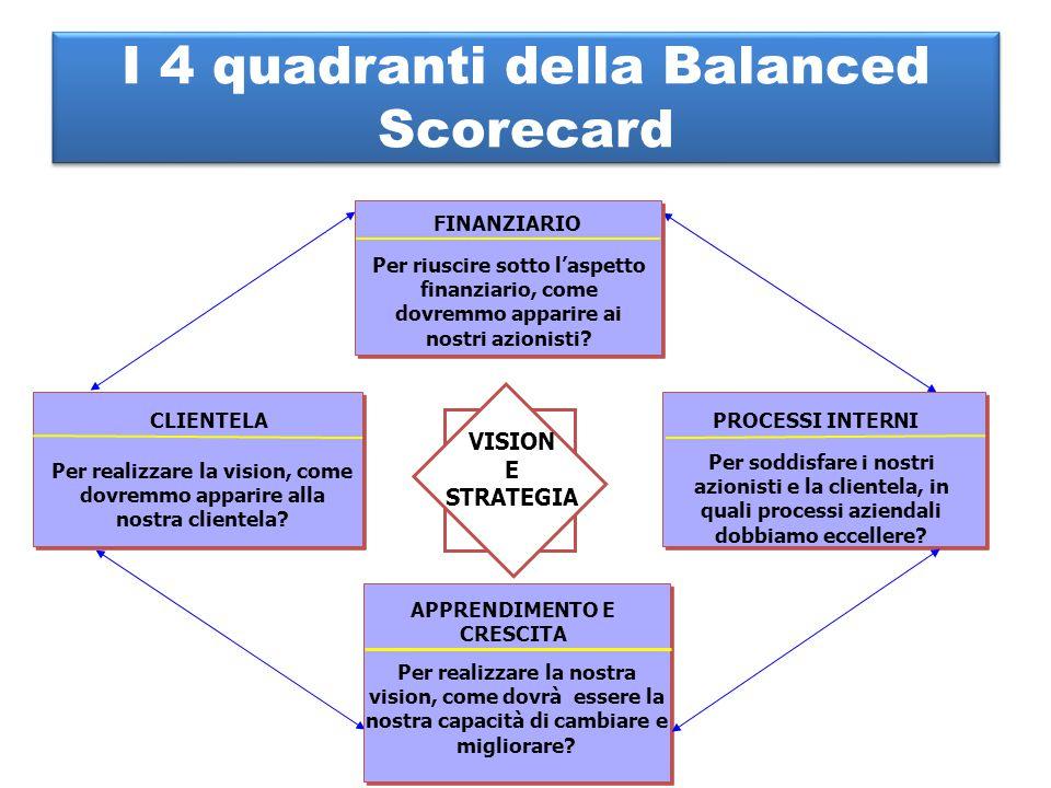 I 4 quadranti della Balanced Scorecard